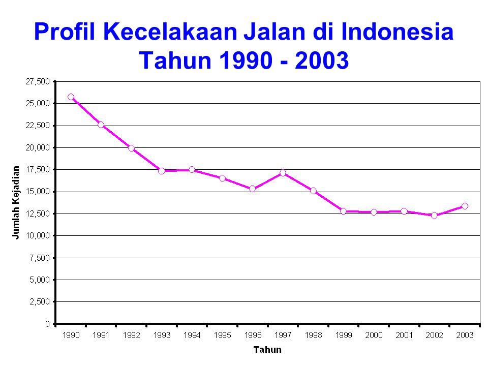 Profil Kecelakaan Jalan di Indonesia Tahun 1990 - 2003