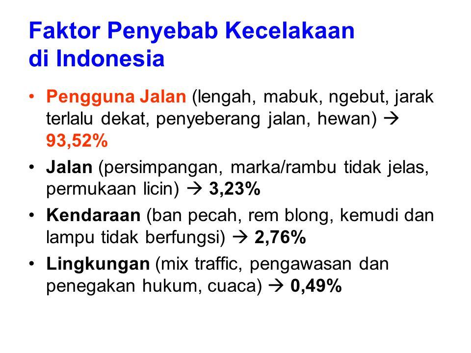 Faktor Penyebab Kecelakaan di Indonesia Pengguna Jalan (lengah, mabuk, ngebut, jarak terlalu dekat, penyeberang jalan, hewan)  93,52% Jalan (persimpangan, marka/rambu tidak jelas, permukaan licin)  3,23% Kendaraan (ban pecah, rem blong, kemudi dan lampu tidak berfungsi)  2,76% Lingkungan (mix traffic, pengawasan dan penegakan hukum, cuaca)  0,49%