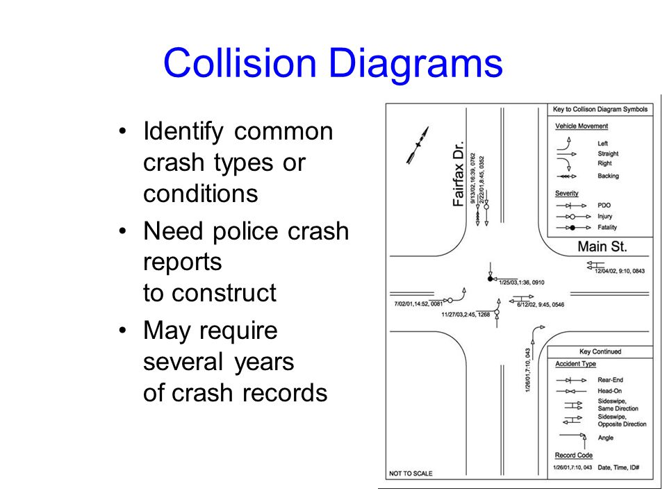 Collision Diagrams Identify common crash types or conditions Need police crash reports to construct May require several years of crash records