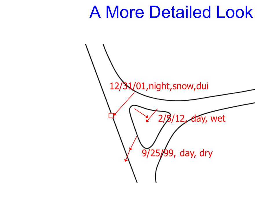 A More Detailed Look 2/5/12, day, wet 9/25/99, day, dry 12/31/01,night,snow,dui