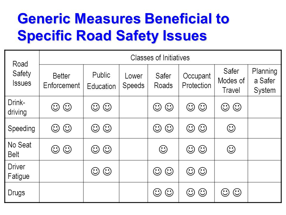 Generic Measures Beneficial to Specific Road Safety Issues Road Safety Issues Classes of Initiatives Better Enforcement Public Education Lower Speeds Safer Roads Occupant Protection Safer Modes of Travel Planning a Safer System Drink- driving Speeding No Seat Belt Driver Fatigue Drugs
