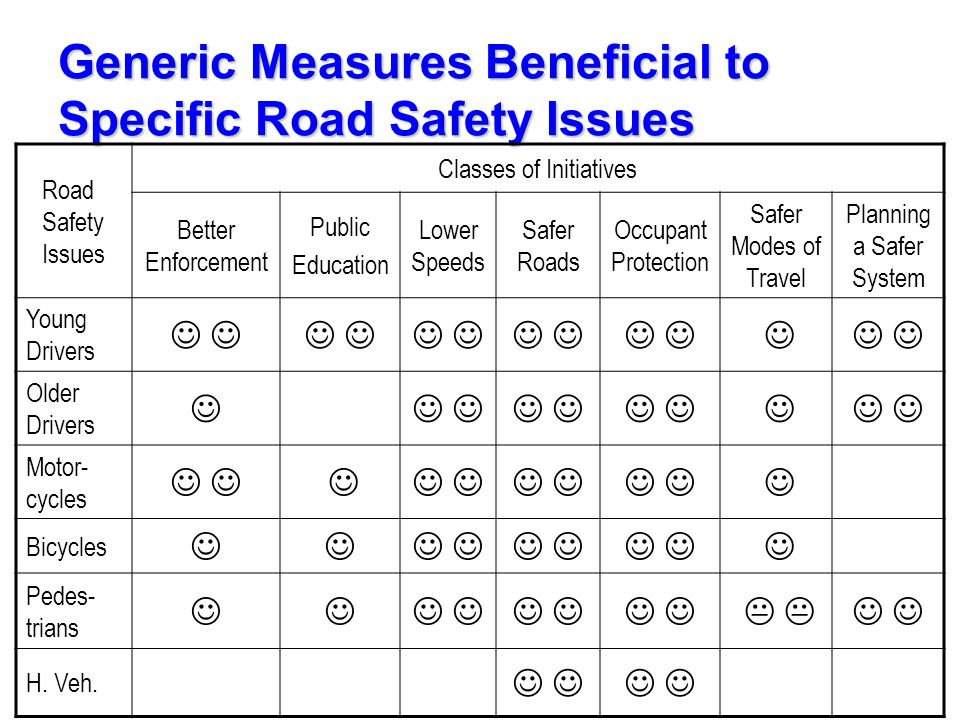 Generic Measures Beneficial to Specific Road Safety Issues Road Safety Issues Classes of Initiatives Better Enforcement Public Education Lower Speeds Safer Roads Occupant Protection Safer Modes of Travel Planning a Safer System Young Drivers Older Drivers Motor- cycles Bicycles Pedes- trians  H.