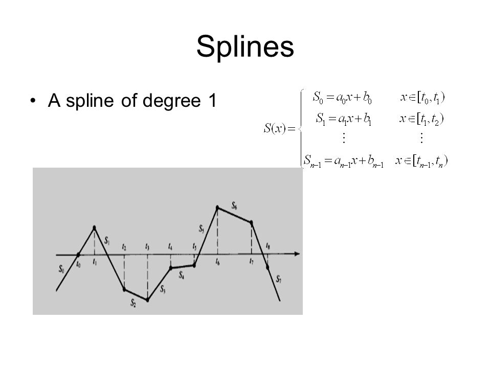 Splines A spline of degree 1