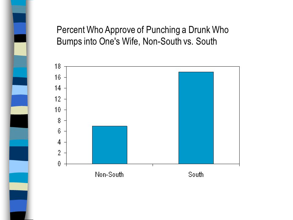 Percent Who Approve of Punching a Drunk Who Bumps into One s Wife, Non-South vs. South