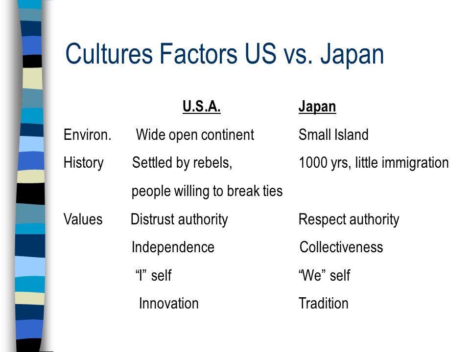 Cultures Factors US vs. Japan U.S.A.Japan Environ.