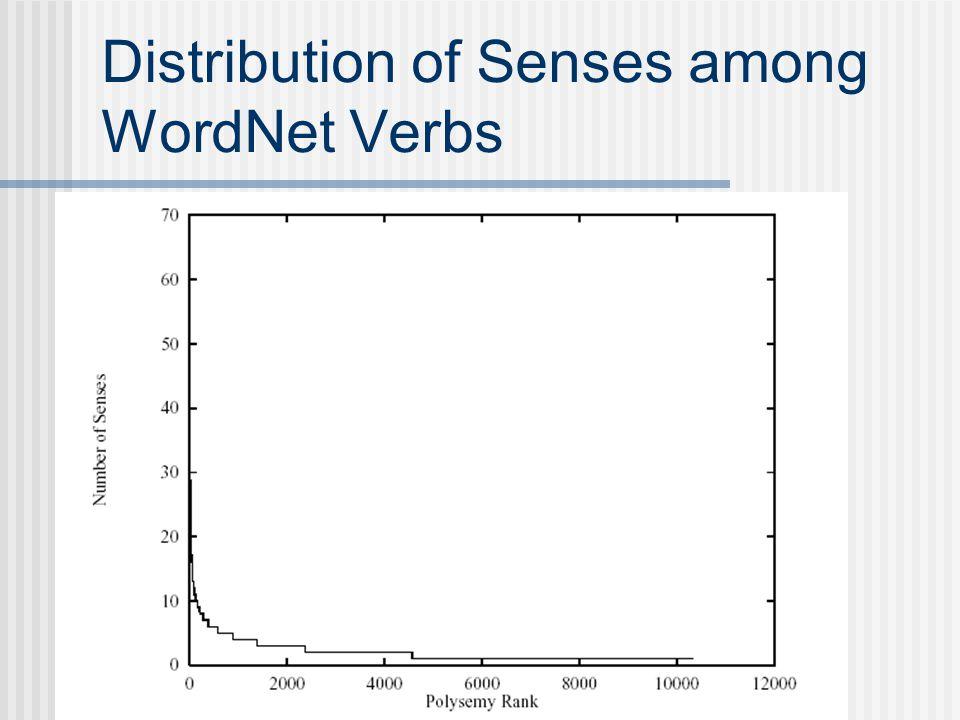 Distribution of Senses among WordNet Verbs