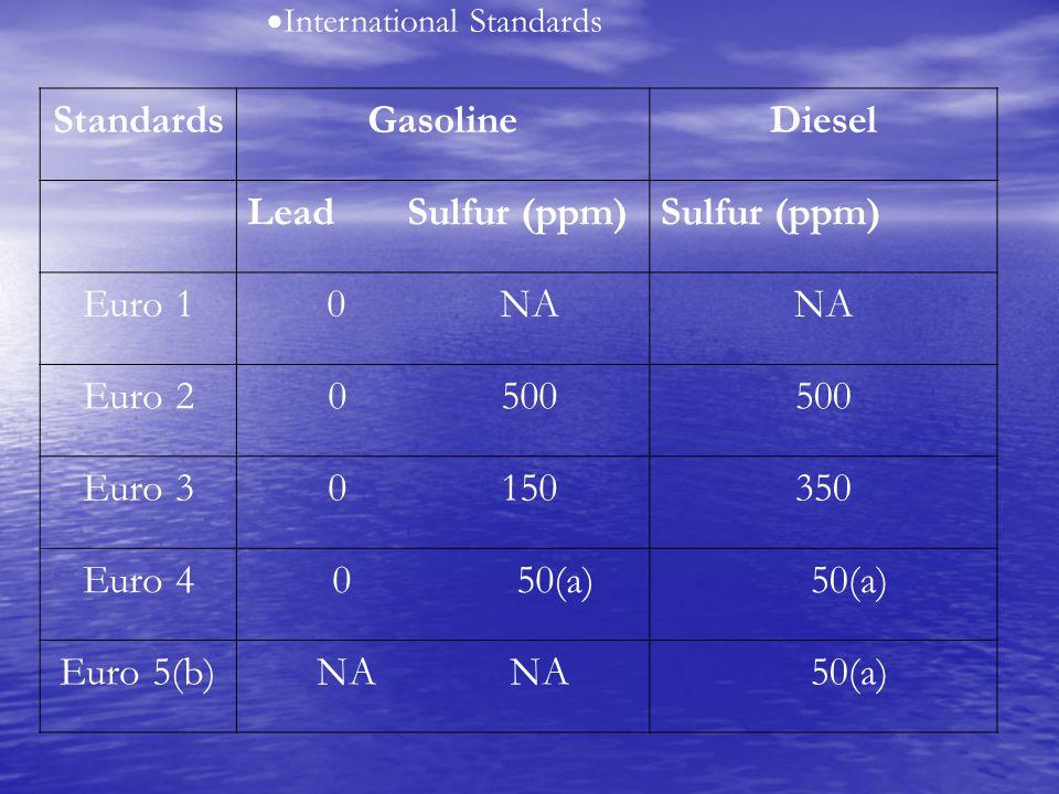  International Standards StandardsGasolineDiesel Lead Sulfur (ppm)Sulfur (ppm) Euro 10 NANA Euro 20 500500 Euro 30 150350 Euro 4 0 50(a) 50(a) Euro 5(b)NA 50(a)
