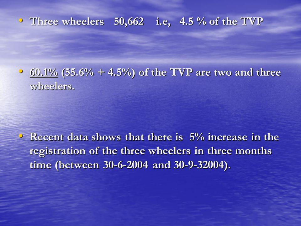 Three wheelers 50,662 i.e, 4.5 % of the TVP Three wheelers 50,662 i.e, 4.5 % of the TVP 60.1% (55.6% + 4.5%) of the TVP are two and three wheelers. 60