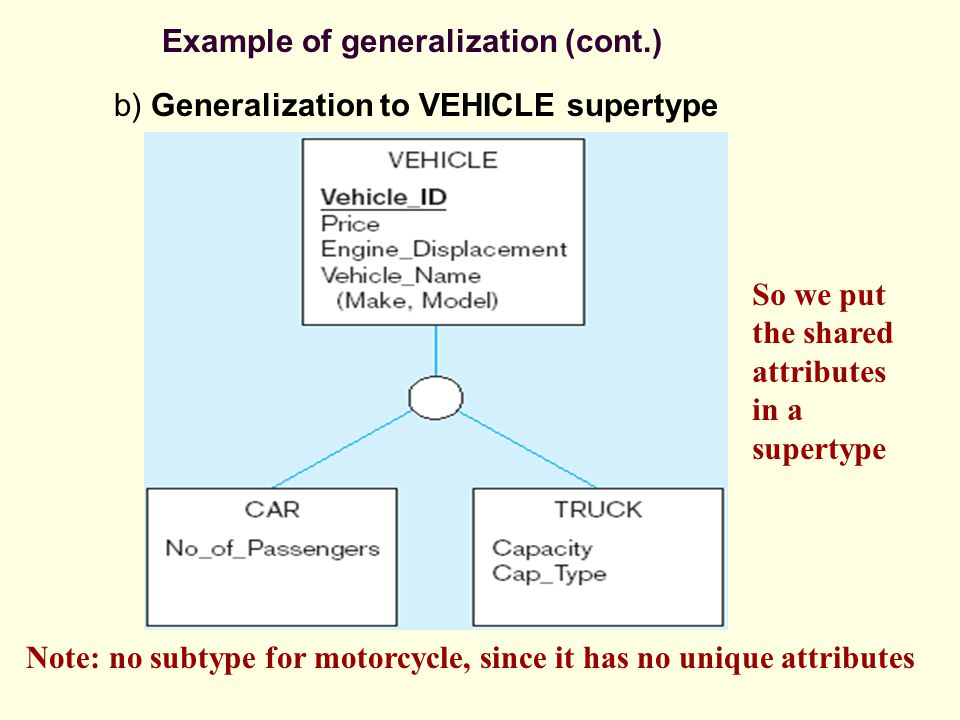 Example of generalization (cont.) So we put the shared attributes in a supertype Note: no subtype for motorcycle, since it has no unique attributes b) Generalization to VEHICLE supertype