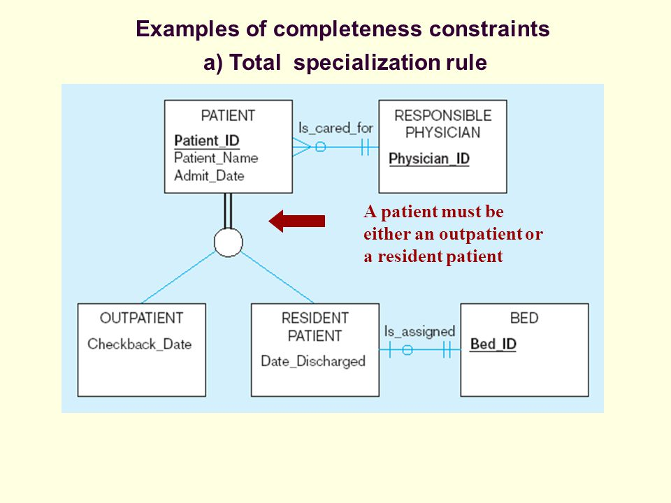 Examples of completeness constraints a) Total specialization rule A patient must be either an outpatient or a resident patient