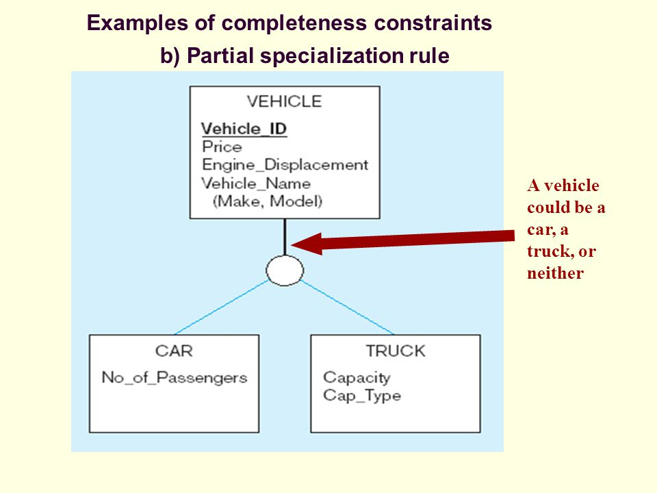 b) Partial specialization rule A vehicle could be a car, a truck, or neither Examples of completeness constraints