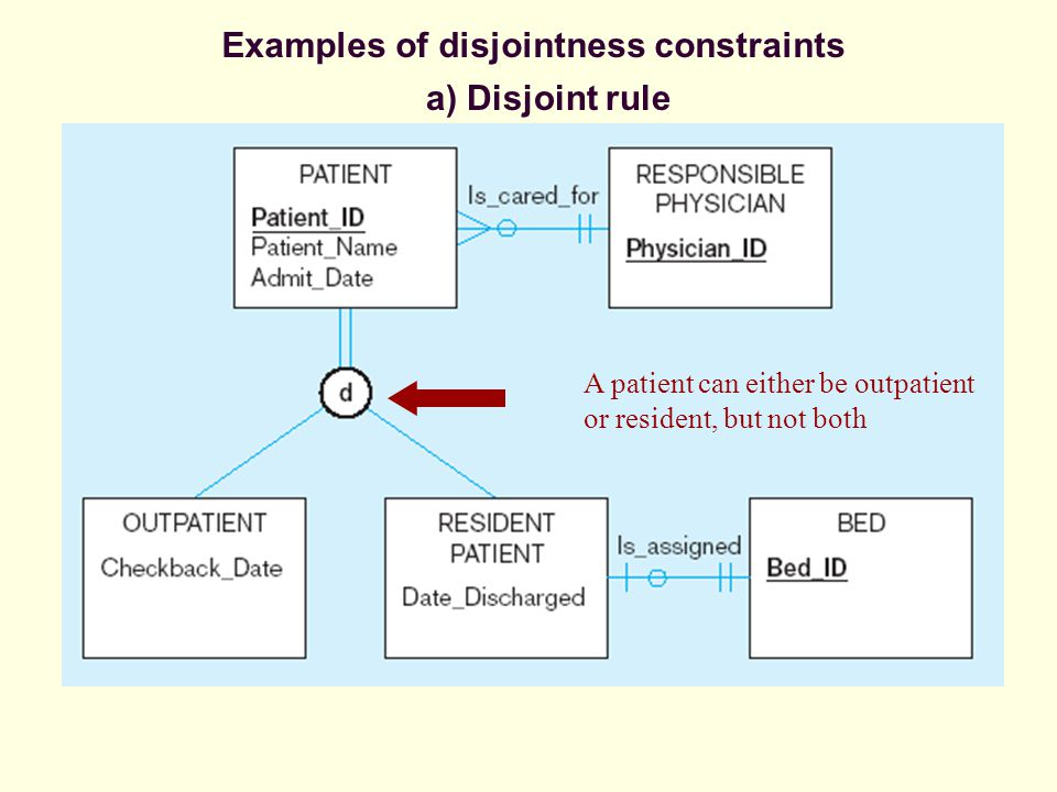 a) Disjoint rule Examples of disjointness constraints A patient can either be outpatient or resident, but not both