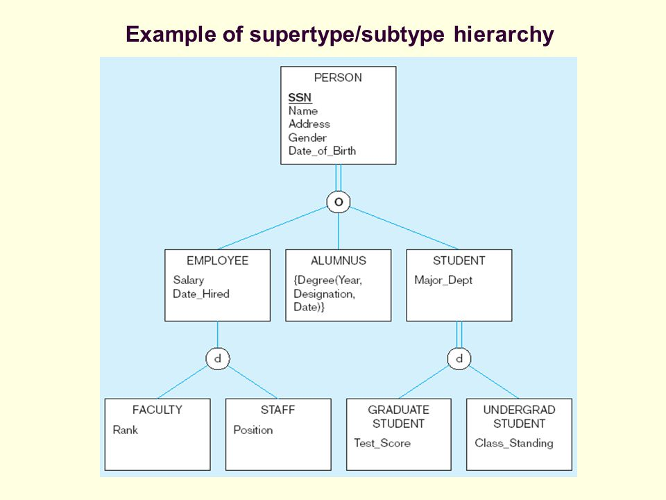 Example of supertype/subtype hierarchy