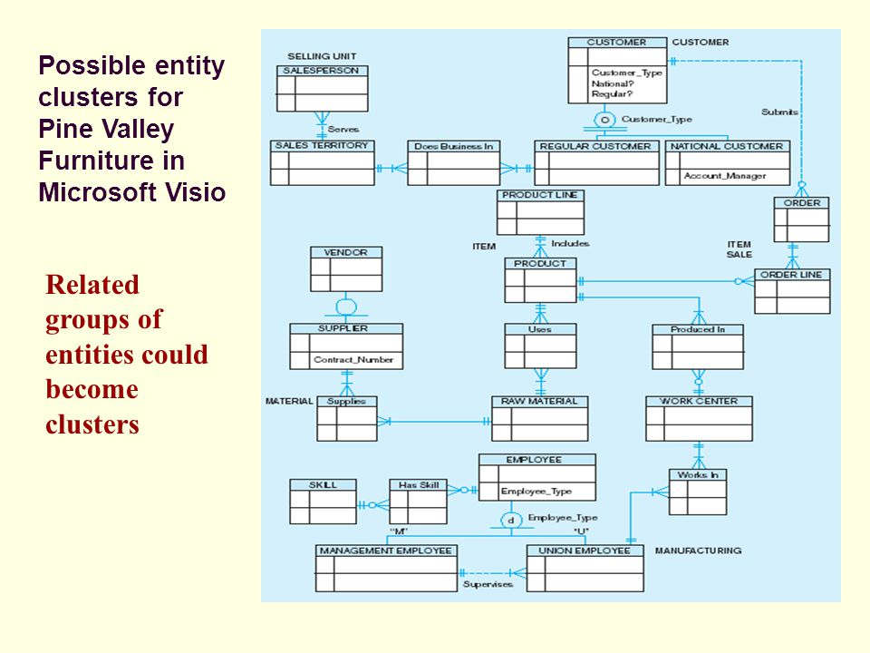 Possible entity clusters for Pine Valley Furniture in Microsoft Visio Related groups of entities could become clusters