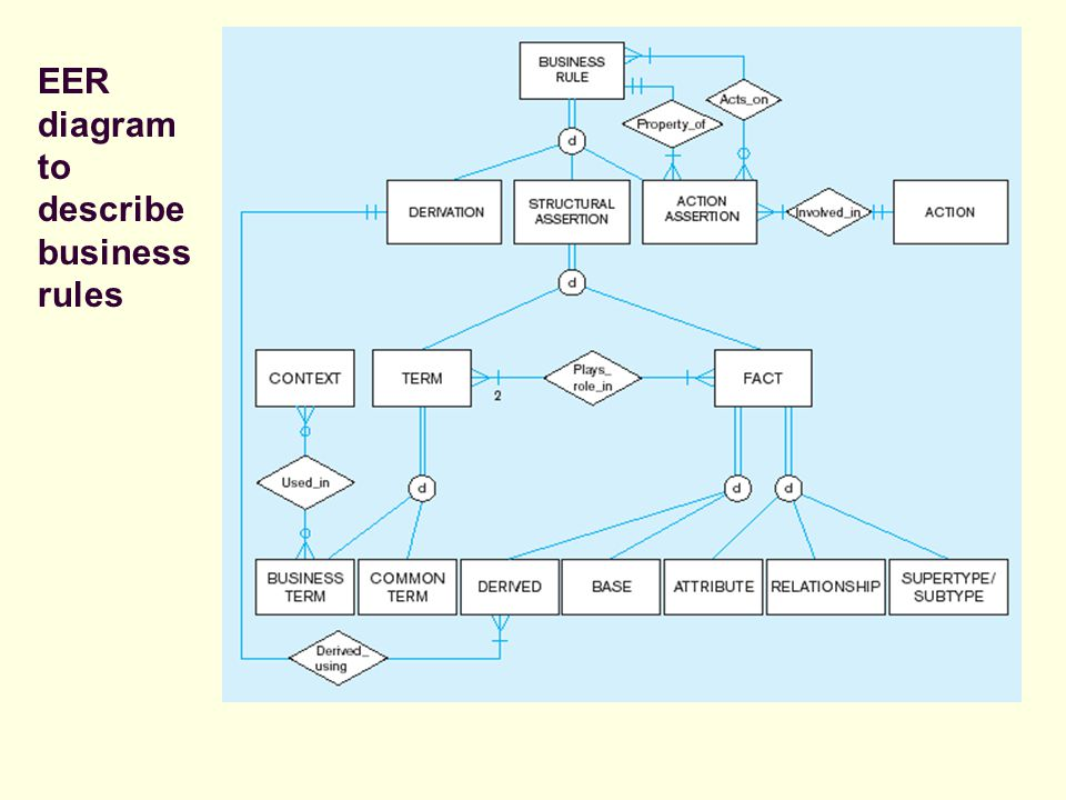 EER diagram to describe business rules
