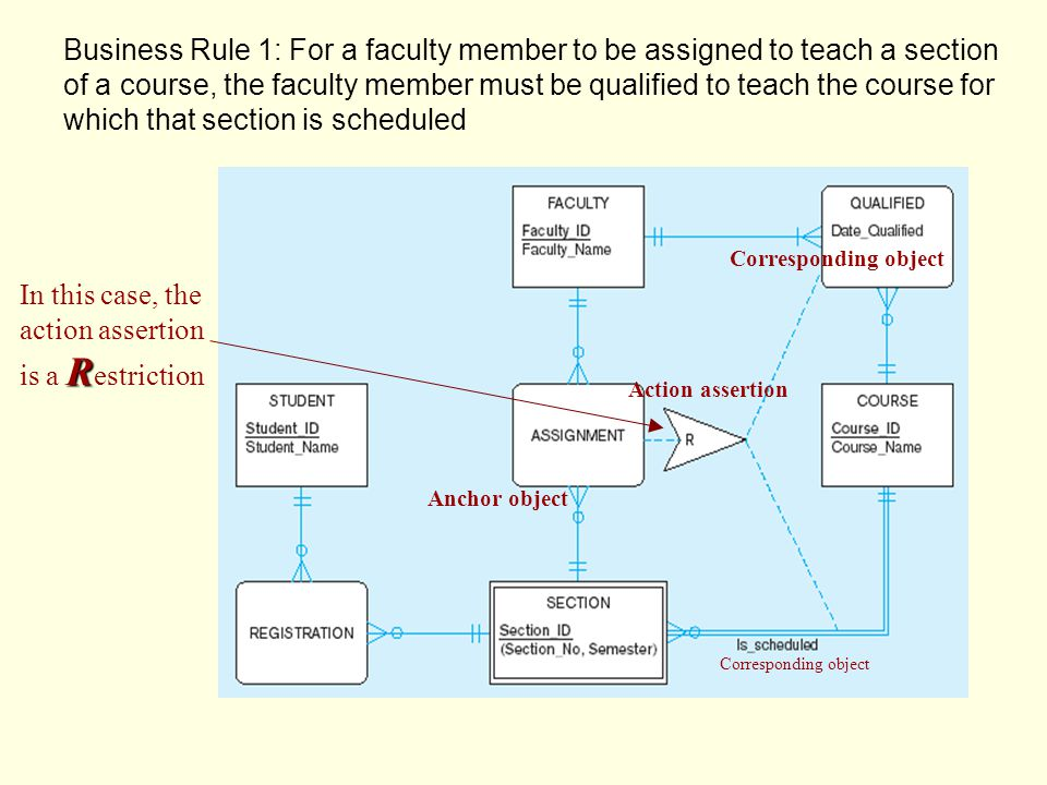 Business Rule 1: For a faculty member to be assigned to teach a section of a course, the faculty member must be qualified to teach the course for which that section is scheduled Action assertion Anchor object Corresponding object R In this case, the action assertion is a R estriction