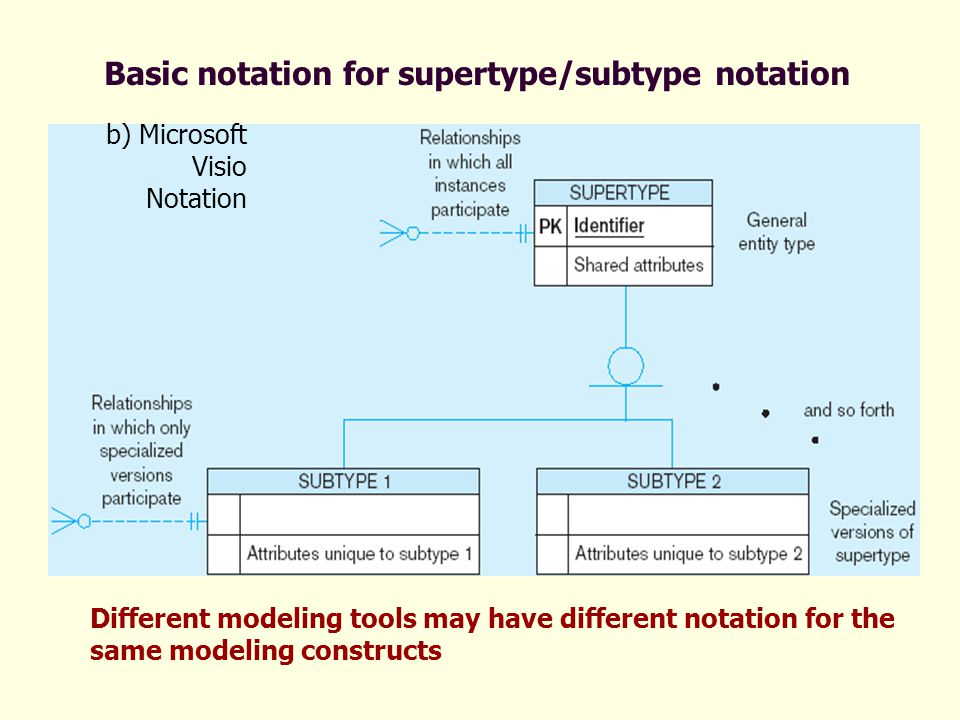 Different modeling tools may have different notation for the same modeling constructs b) Microsoft Visio Notation Basic notation for supertype/subtype notation