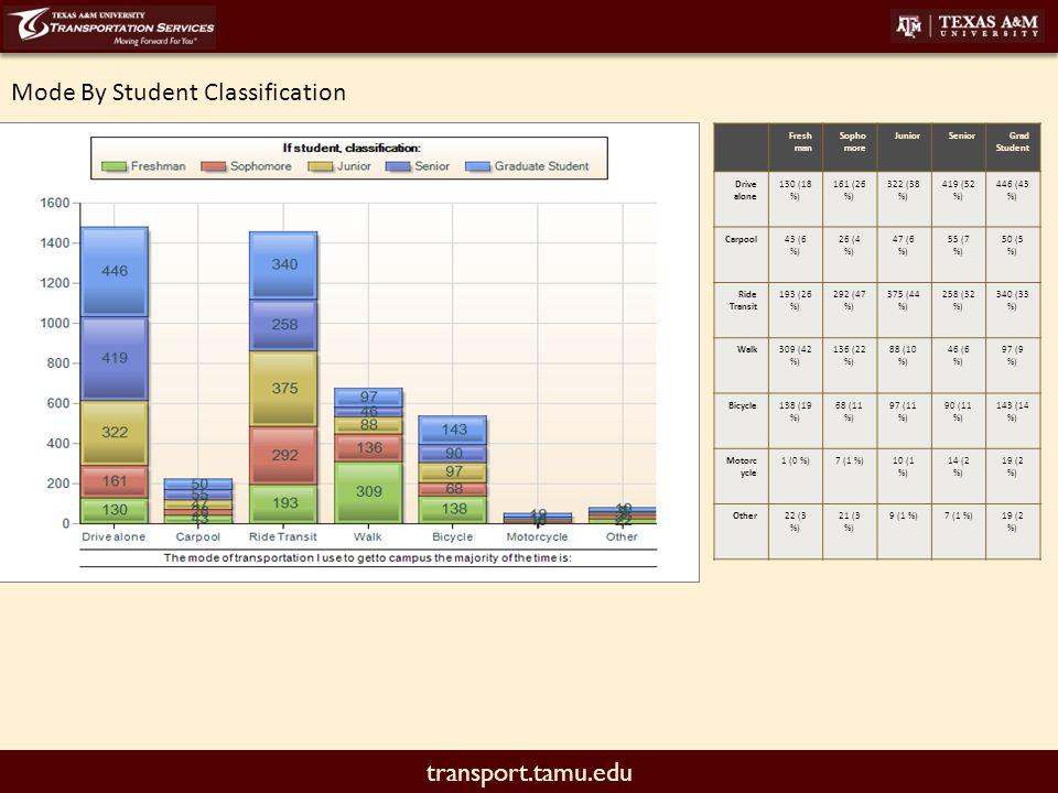 transport.tamu.edu Mode By Student Classification Fresh man Sopho more JuniorSeniorGrad Student Drive alone 130 (18 %) 161 (26 %) 322 (38 %) 419 (52 %