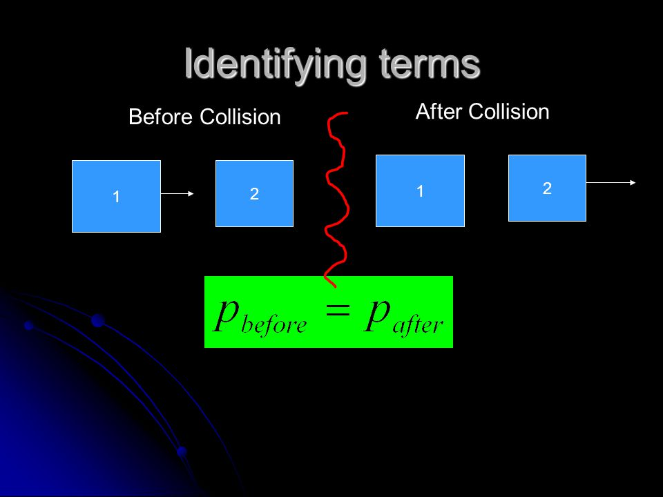 Identifying terms 1 2 1 2 Before Collision After Collision