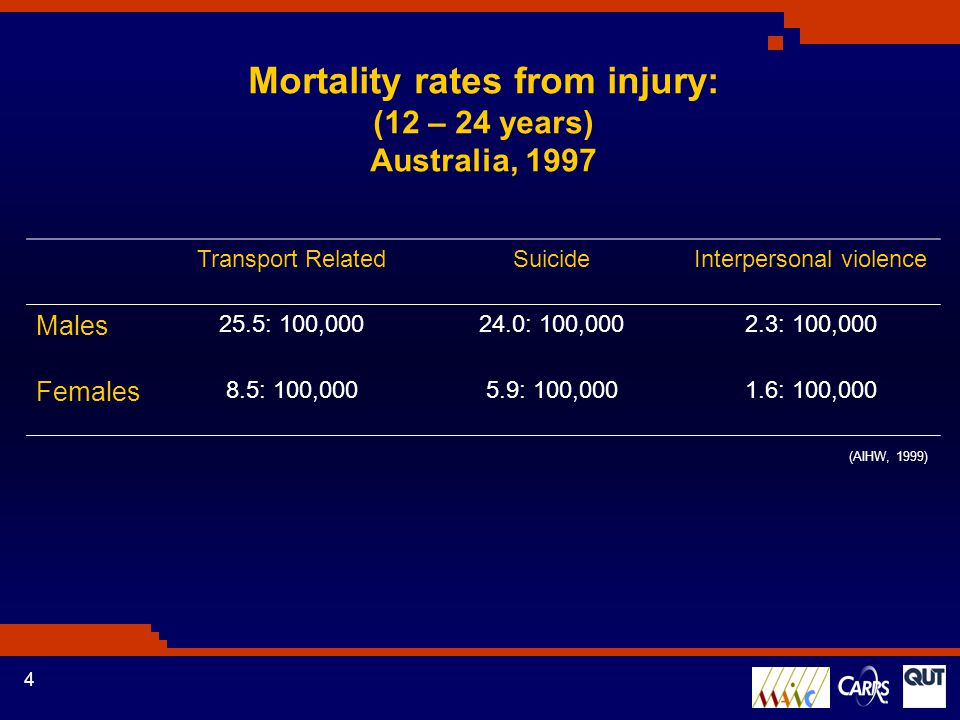 4 Mortality rates from injury: (12 – 24 years) Australia, 1997 (AIHW, 1999) Transport RelatedSuicideInterpersonal violence Males 25.5: 100,00024.0: 100,0002.3: 100,000 Females 8.5: 100,0005.9: 100,0001.6: 100,000