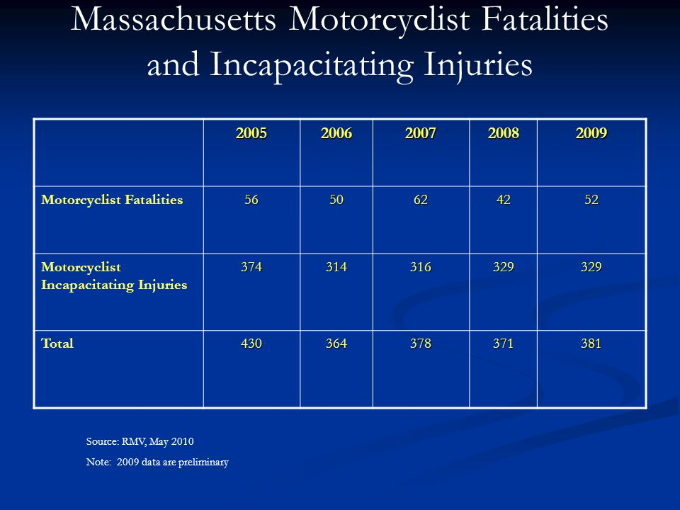 Number of Motorcyclist Fatalities Source: MassTRAC, May 2010; FARS, May 2010; RMV, May 2010 Note: 2009 data are preliminary.