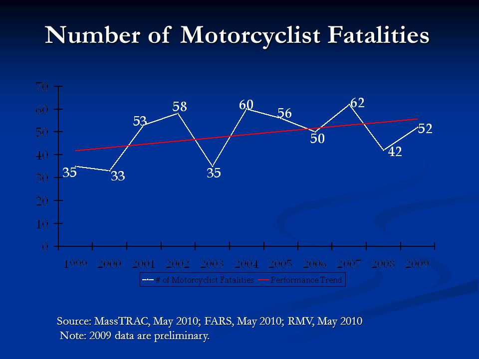 Number of Unhelmeted Motorcyclist Fatalities Source: FARS, May 2010; RMV, May 2010 Note: 2009 data are preliminary.
