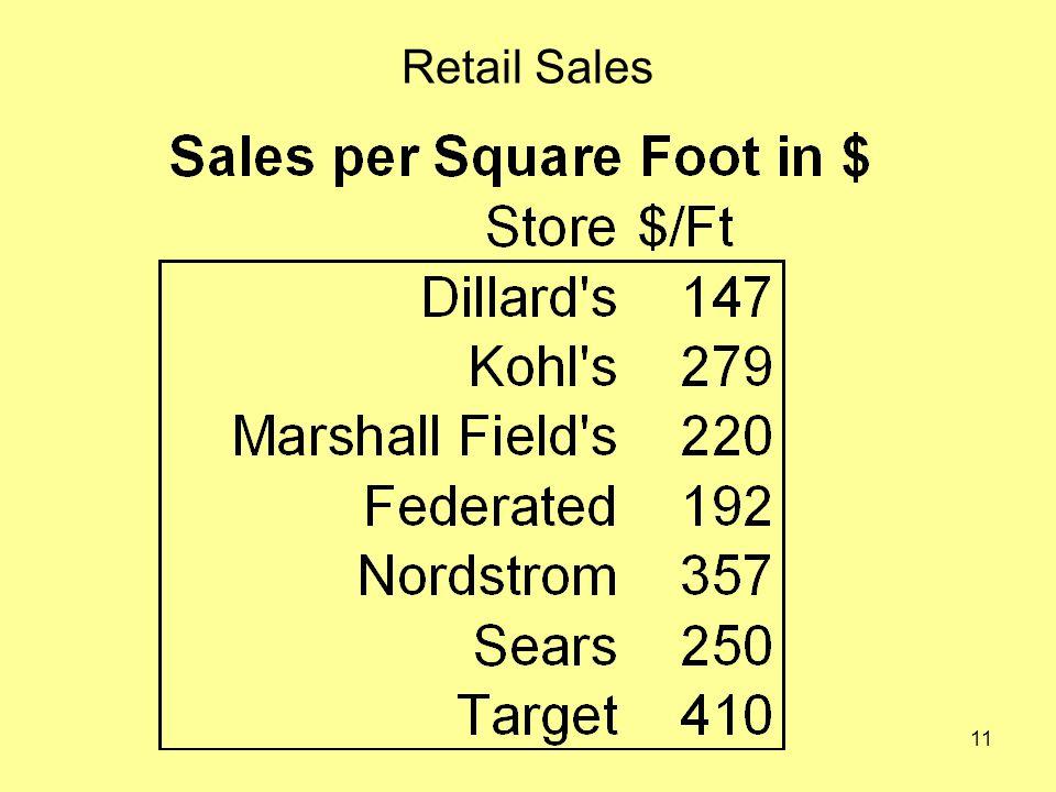 11 Retail Sales