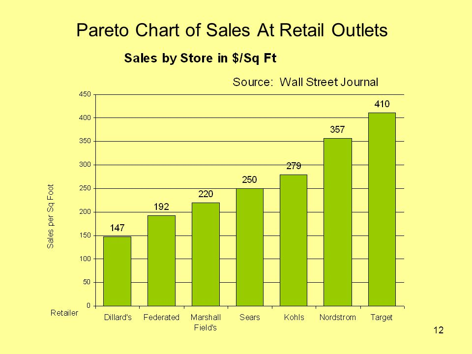 12 Pareto Chart of Sales At Retail Outlets