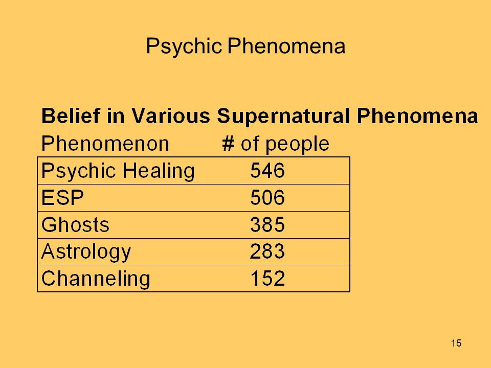 15 Psychic Phenomena