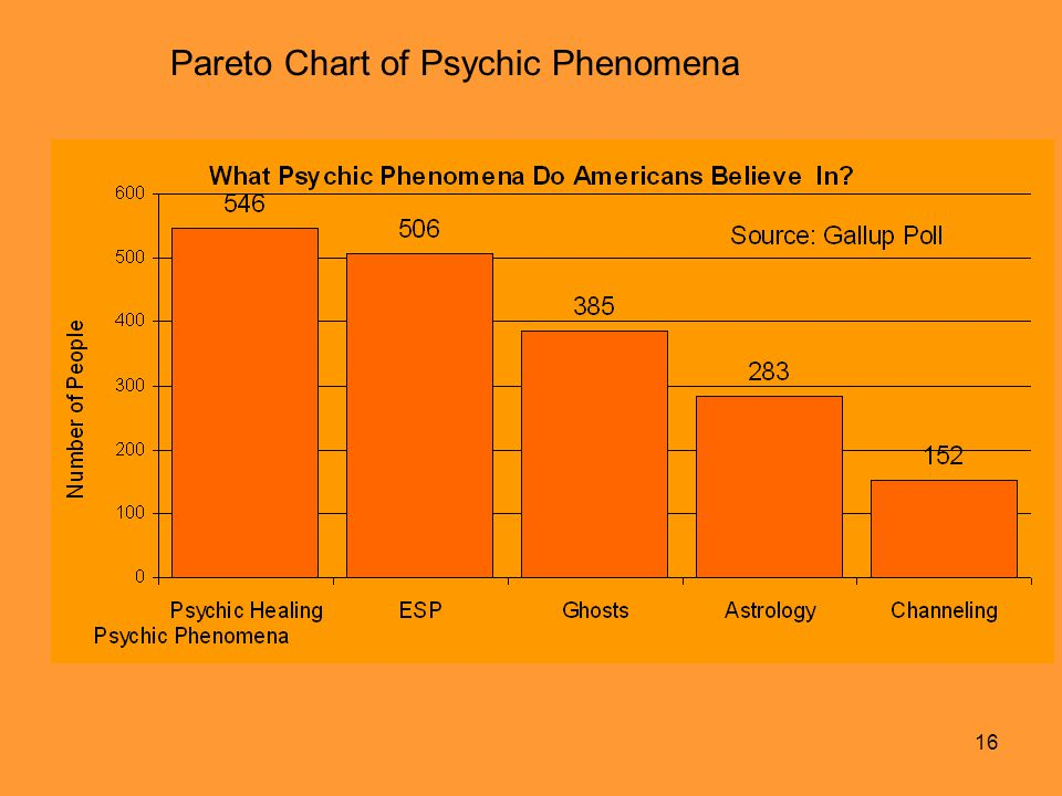 16 Pareto Chart of Psychic Phenomena