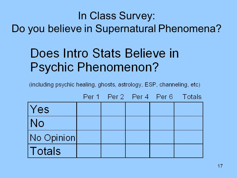 17 In Class Survey: Do you believe in Supernatural Phenomena
