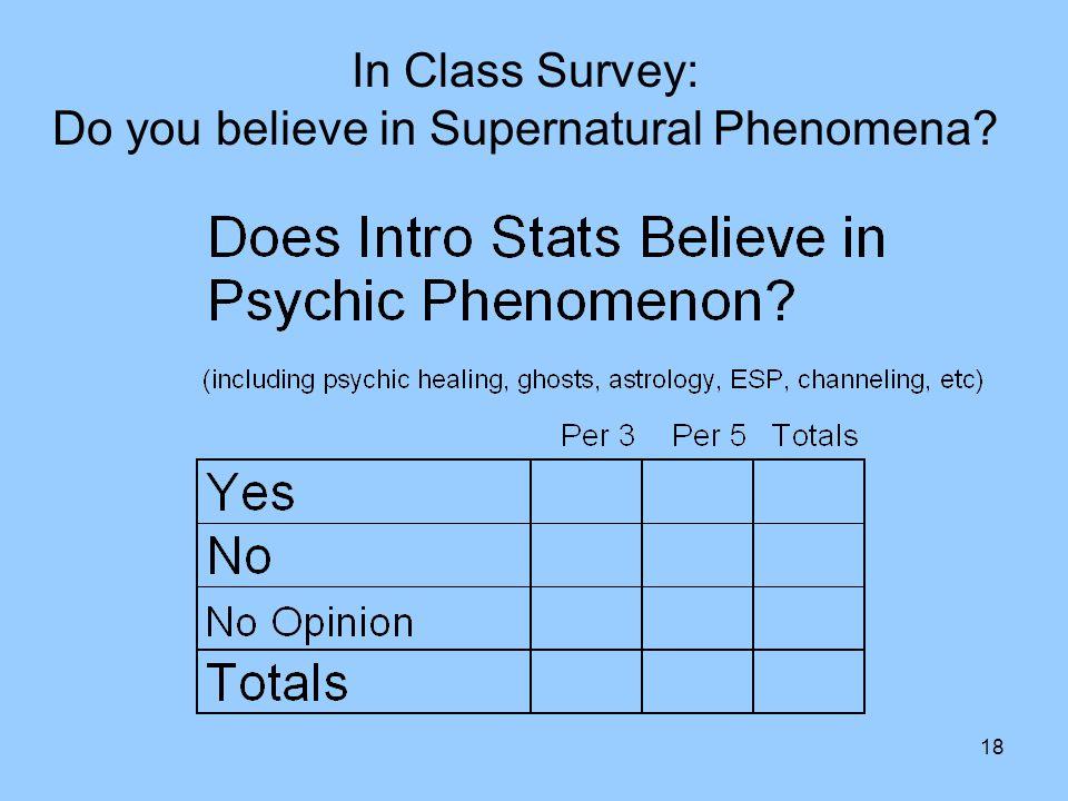 18 In Class Survey: Do you believe in Supernatural Phenomena