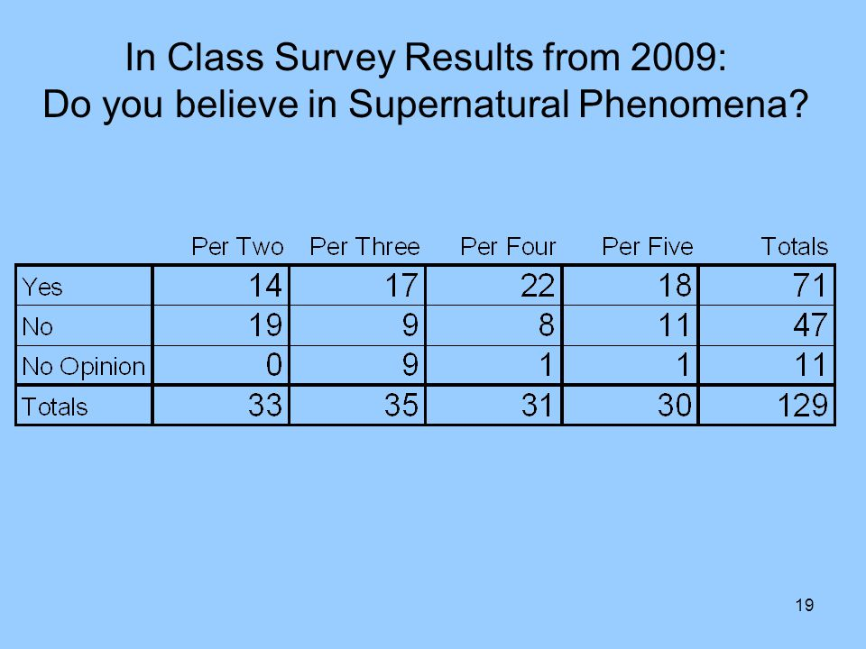 19 In Class Survey Results from 2009: Do you believe in Supernatural Phenomena