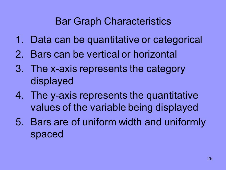 25 Bar Graph Characteristics 1.Data can be quantitative or categorical 2.Bars can be vertical or horizontal 3.The x-axis represents the category displayed 4.The y-axis represents the quantitative values of the variable being displayed 5.Bars are of uniform width and uniformly spaced