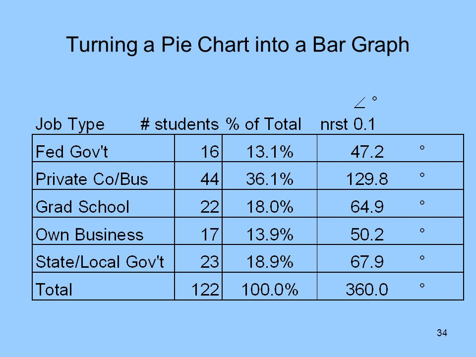 34 Turning a Pie Chart into a Bar Graph