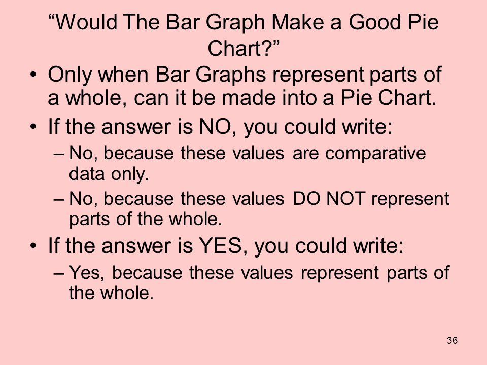 36 Would The Bar Graph Make a Good Pie Chart Only when Bar Graphs represent parts of a whole, can it be made into a Pie Chart.