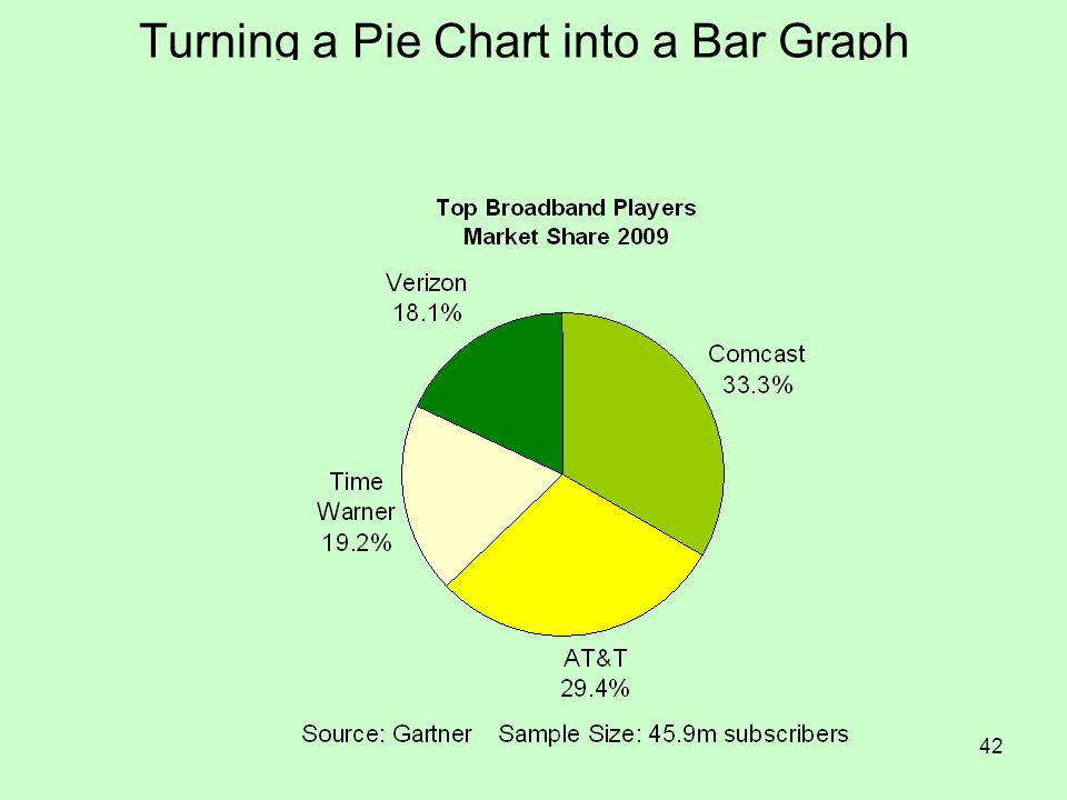 42 Turning a Pie Chart into a Bar Graph