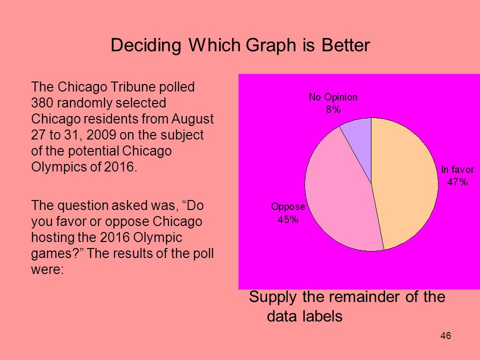 46 Deciding Which Graph is Better The Chicago Tribune polled 380 randomly selected Chicago residents from August 27 to 31, 2009 on the subject of the potential Chicago Olympics of 2016.