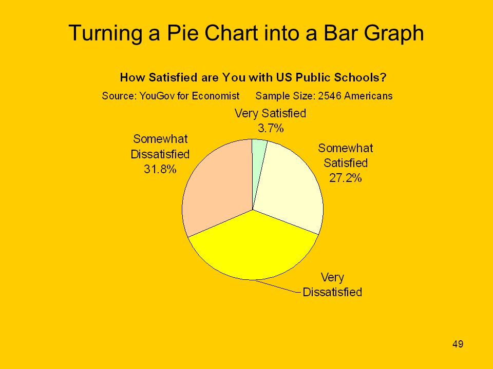 49 Turning a Pie Chart into a Bar Graph