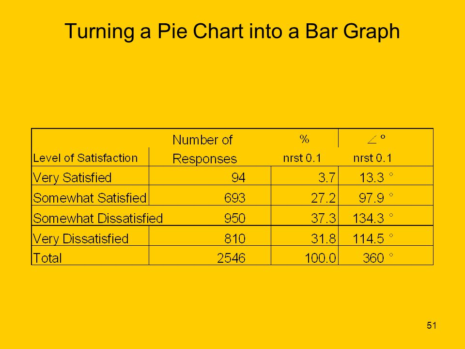 51 Turning a Pie Chart into a Bar Graph