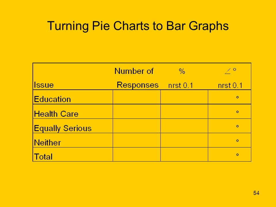 54 Turning Pie Charts to Bar Graphs