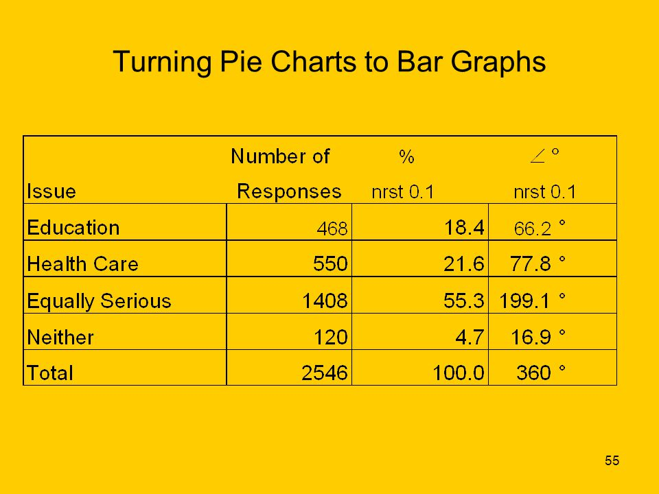 55 Turning Pie Charts to Bar Graphs