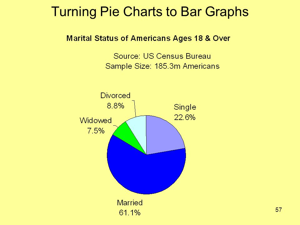 57 Turning Pie Charts to Bar Graphs