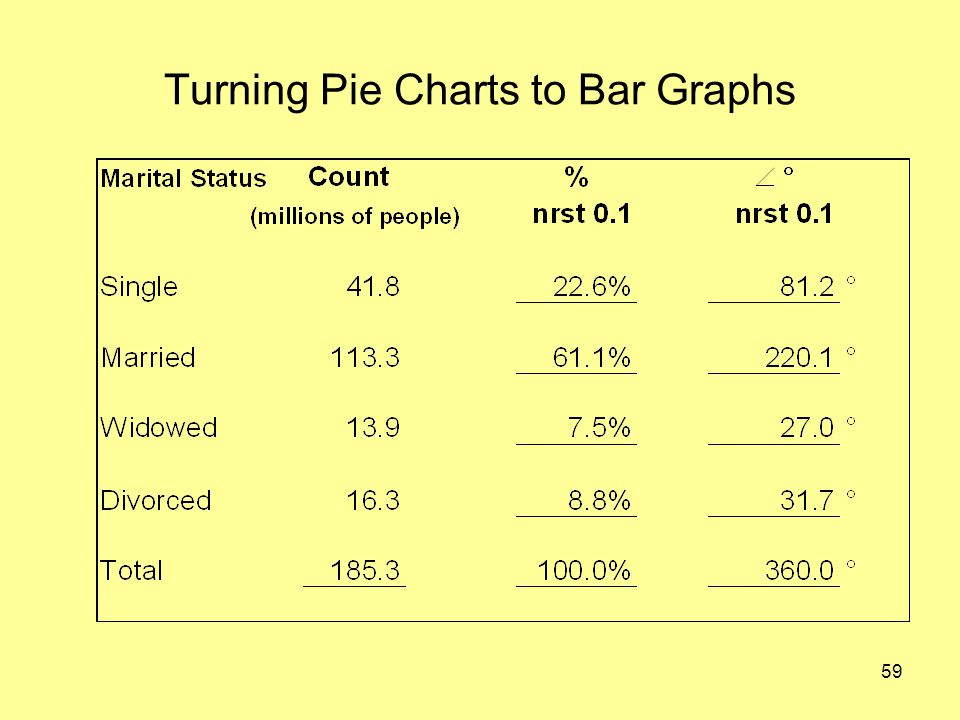 59 Turning Pie Charts to Bar Graphs