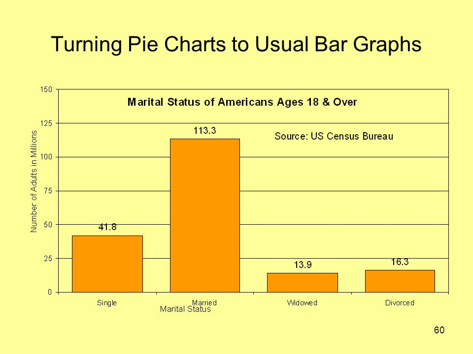 60 Turning Pie Charts to Usual Bar Graphs