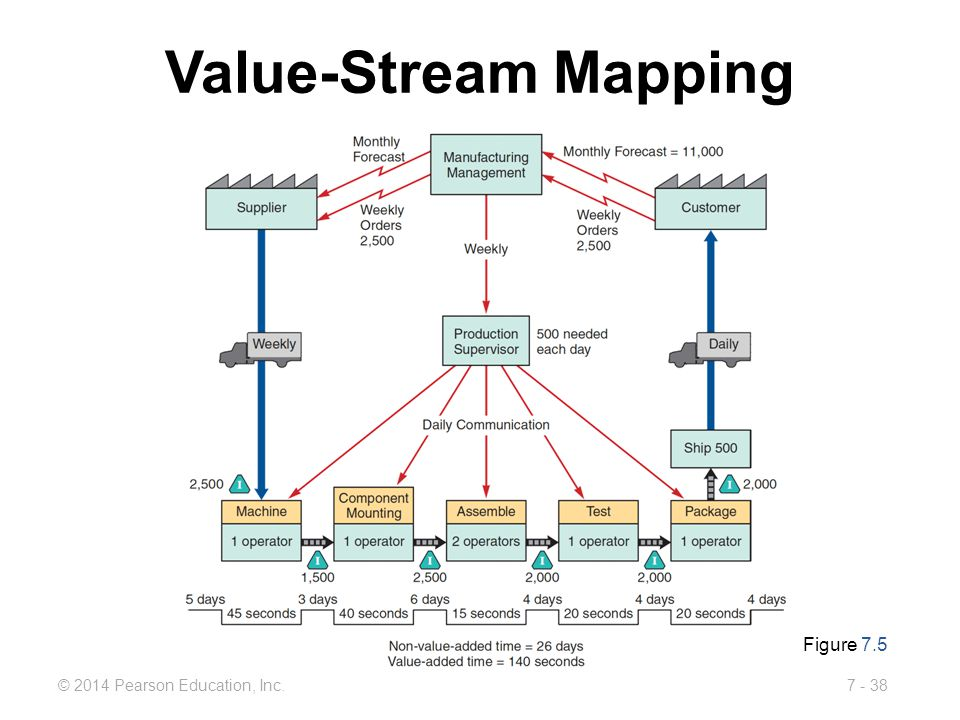 7 - 38© 2014 Pearson Education, Inc. Value-Stream Mapping Figure 7.5