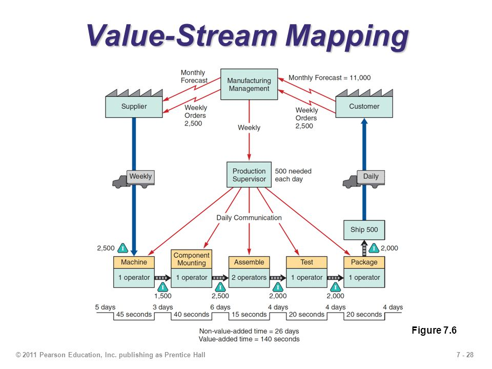 7 - 28© 2011 Pearson Education, Inc. publishing as Prentice Hall Value-Stream Mapping Figure 7.6