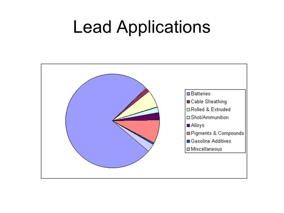Lead Applications