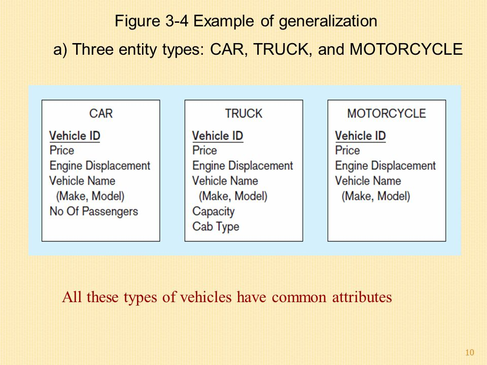 10 Figure 3-4 Example of generalization a) Three entity types: CAR, TRUCK, and MOTORCYCLE All these types of vehicles have common attributes 10