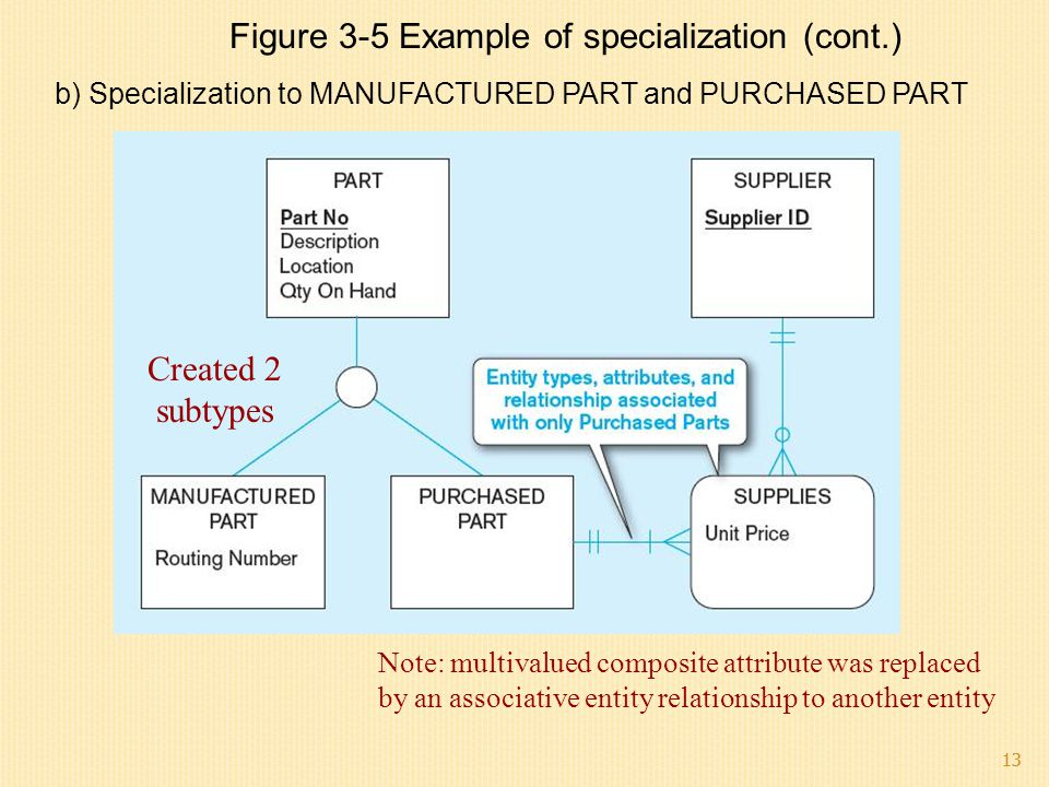 13 b) Specialization to MANUFACTURED PART and PURCHASED PART Note: multivalued composite attribute was replaced by an associative entity relationship